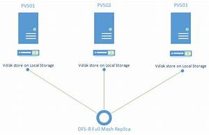 Replicating Your Vdisk Stores With Dfs