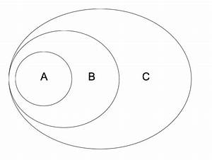Identify The Venn Diagram That Illustrate The Relationship