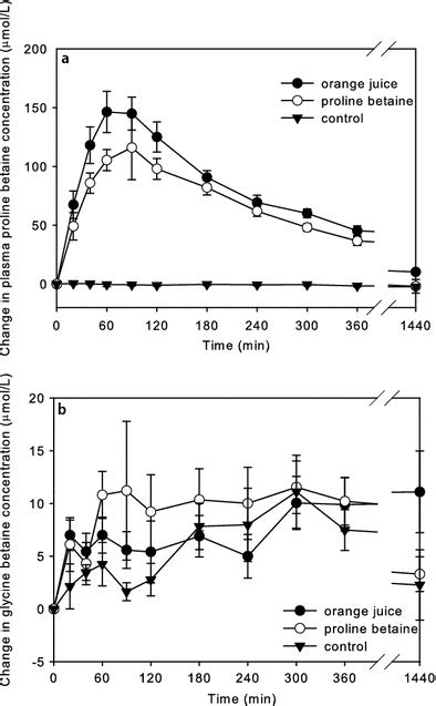Effects of orange juice and proline betaine on glycine
