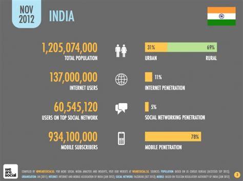 india passes  million social media users