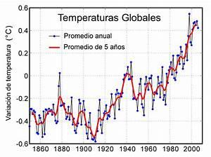 Evidencia del Cambio Climático y el Calentamiento Global Cambio Climático Global