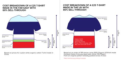 Is Making Clothing In The Uk Really More Expensive?  Make