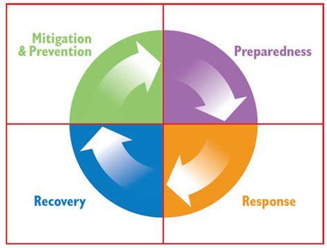 crisis plan  social media  crisis management