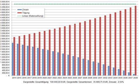 Was Bedeutet 1 Prozent Tilgung by Annuit 228 Tendarlehen
