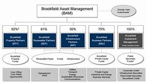 Brookfield Infrastructure Partners (BIP): A High-Yield ...
