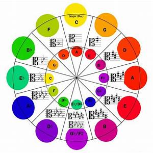 Circle Of Fourths And Fifths Chart Circle Of Fifths Charts For Treble Alto And Bass Clef