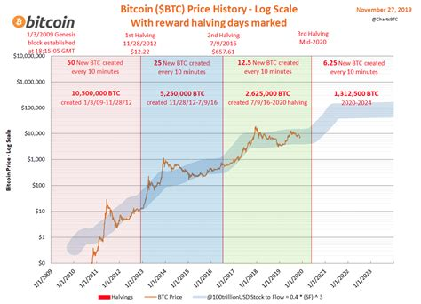 Wrapped bitcoin is traded on exchanges. Bitcoin Price Tracking & Discussion -- 2020 - Page 12