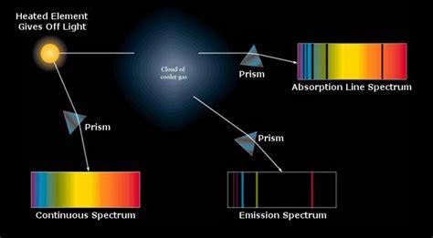 spectroscopy | [ASTR] Spectroscopy | Pinterest