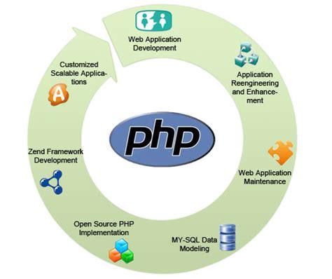 Php- Hypertext Pre Processor