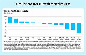 2020 Midyear Economic Outlook The Road To Recovery Tiaa