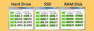 13 Free RAMDisk Vs SSD Ten Times Faster Read And Write