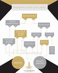 Flow Chart Who To Invite Your Wedding