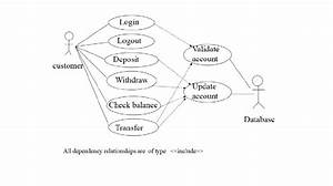Use Case Diagram For A Simple Atm System