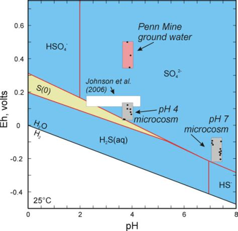 Ph Orp Diagram by Figure 5 Microbial Sulfate Reduction And Metal Attenuation