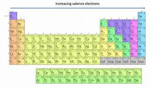 Periodic Table Of Elements With Number Valence Electrons