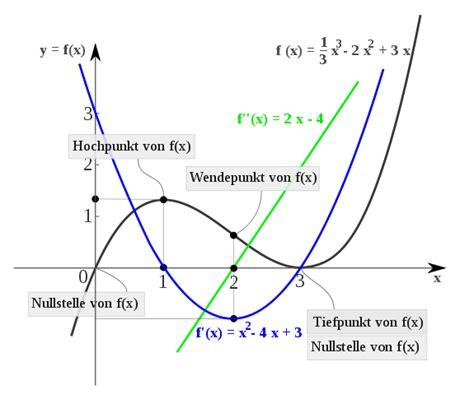 differentialrechnung chemie schule
