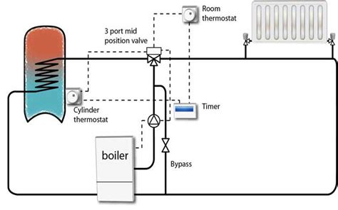 cylinder thermostat device information
