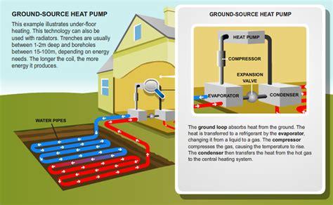 Heat Pumps Broadoak