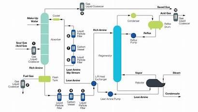 Amine Sweetening Gas Filter Benefit Jonell Flow