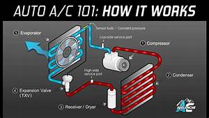 Ac Avalanche - Auto Air Conditioning 101 Made Easy