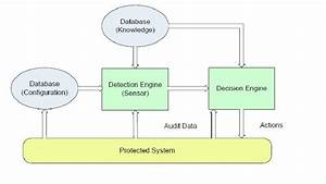 1  Components Of Intrusion Detection System