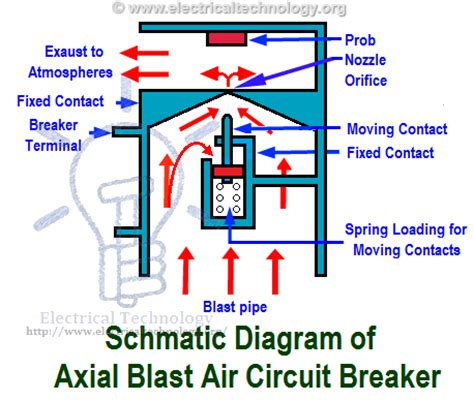 air circuit breaker acb construction operation types