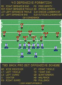 The Football Offense HowStuffWorks