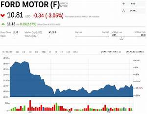 Automakers plunge as China plots retaliatory tariffs on US ...
