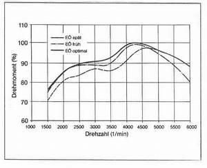 Variable Berechnen : ventile und ventilsteuerung ~ Themetempest.com Abrechnung