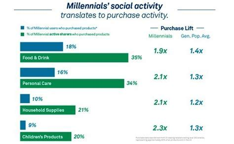 Purchasing habits of the millennials   Lava Reviews