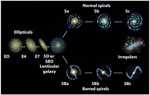 Hubble Classification of Galaxies Irregular - Pics about space