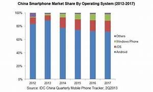 iPhone marketshare in China predicted to double in 2014