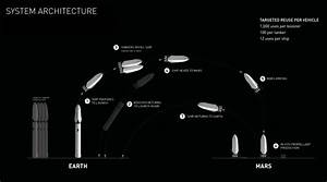 SpaceX's planned Mars rocket will be reused 1,000 times ...
