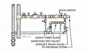 Fire Sprinkler Riser Diagram