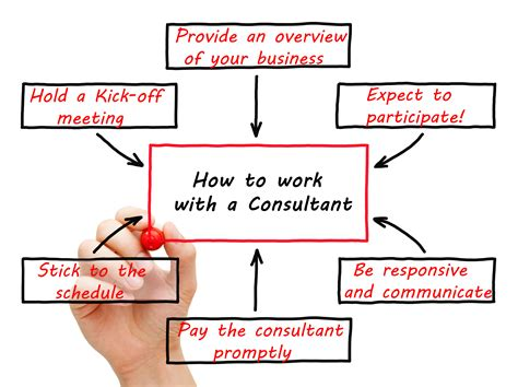 How To Work With A Consultant  Great Lakes Trade