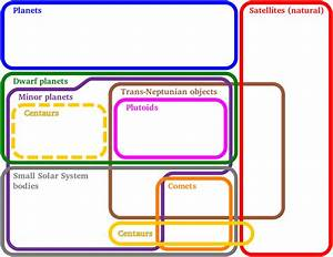 Logic Euler Diagram