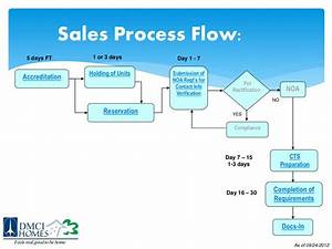 Dmci Homes Sales Process