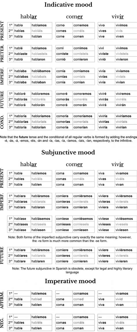 math worksheet french verb sheet print french verb