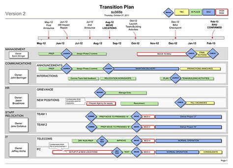 transition plan examples transition plan template simple 1 sider for your re org