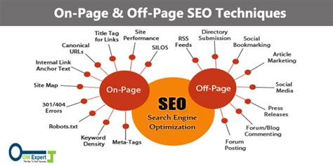 Off Page Seo Techniques Improve Rank Search Engines