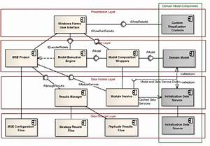 Software Framework Architecture Diagram Of The Mse Tool
