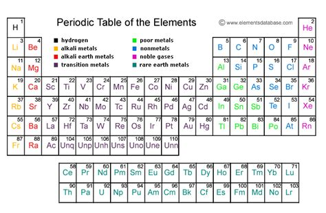 what is the periodic table of elements periodic table home decorating