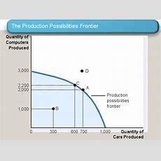 Economics  The Mba Primer