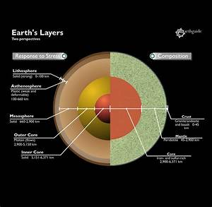 Image Gallery earth composition