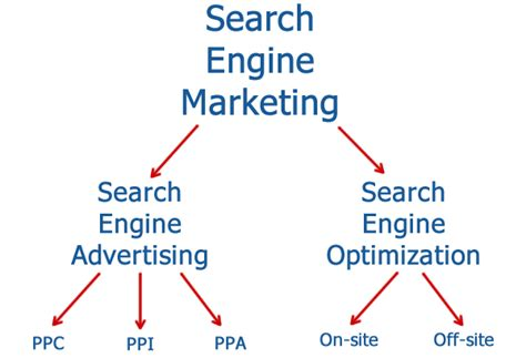 Seo Sem Digital Marketing by What S The Relationship Between Sem Ppc And Seo