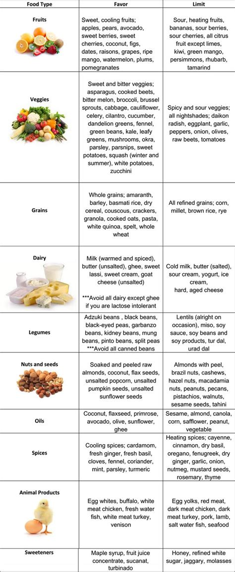 Pitta Diet Chart | Ayurvedic recipes, Pitta dosha diet