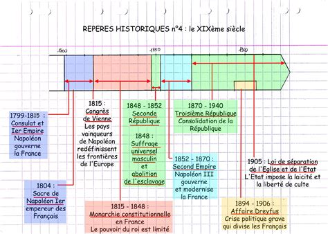 histoire des arts brevet