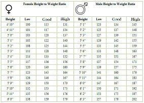 good height weight ratio   male young adult quora