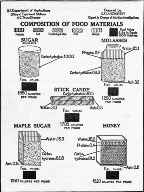 [Household objects containing phosphorus. otc items