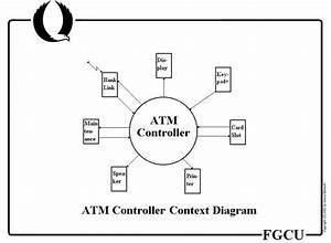 Atm Context Diagram